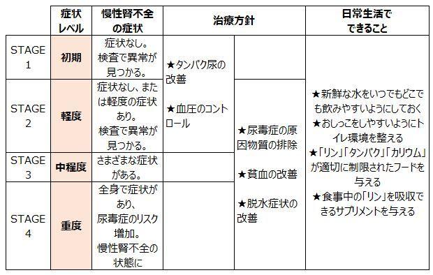 犬の慢性腎不全(慢性腎臓病)【治療方法】